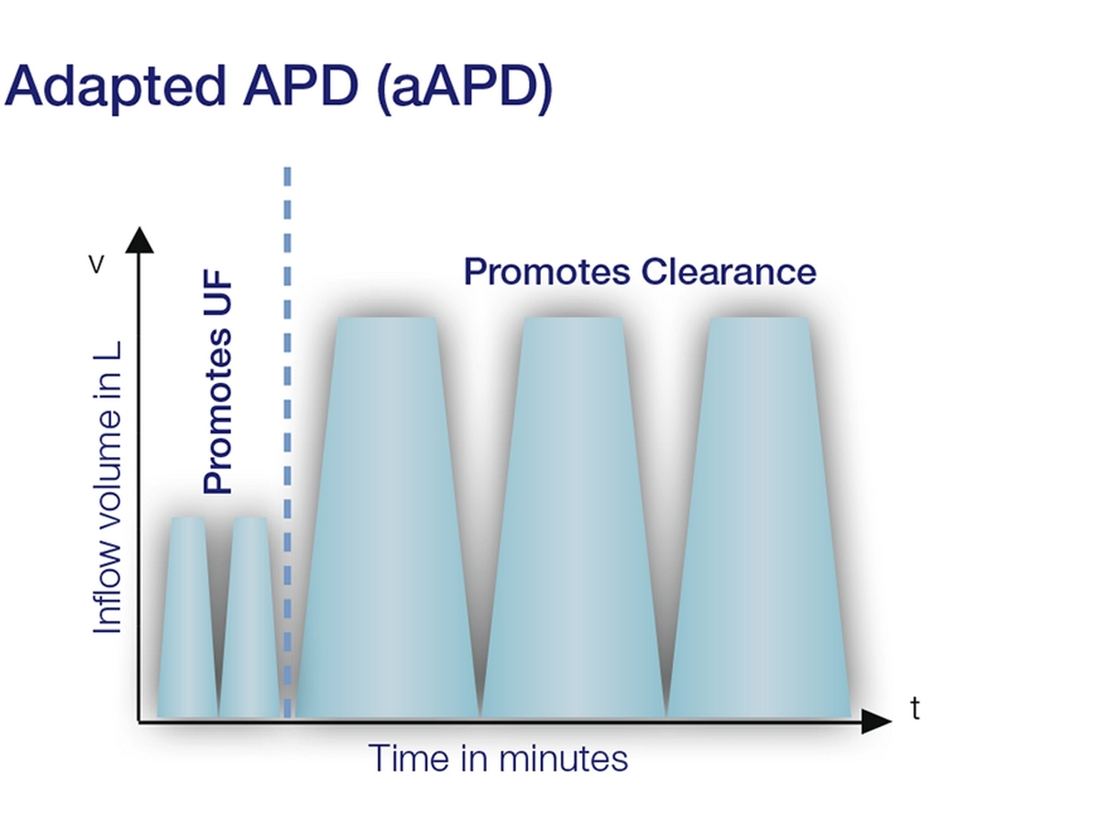 Adapted APD-diagram